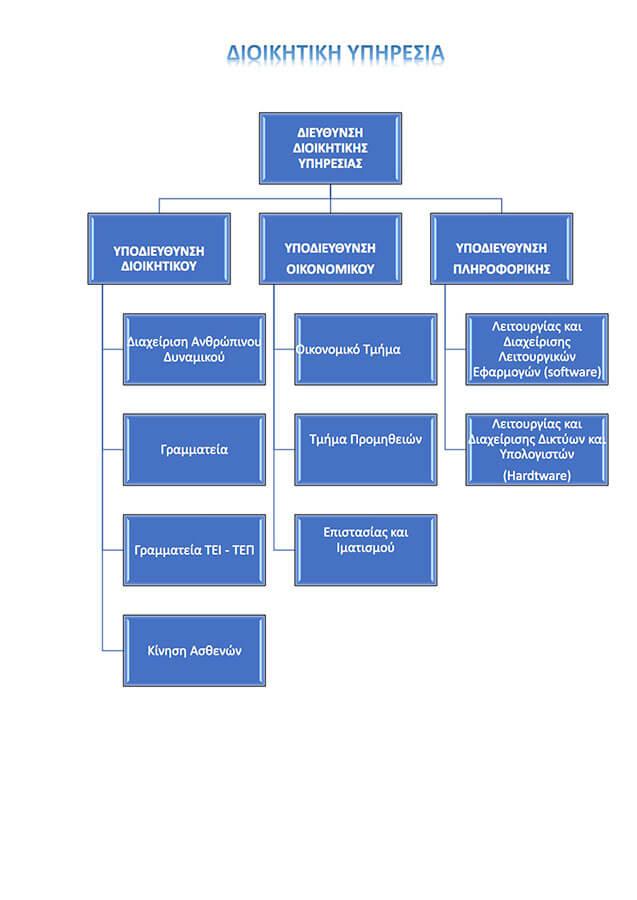 dioikitiki-ypiresia